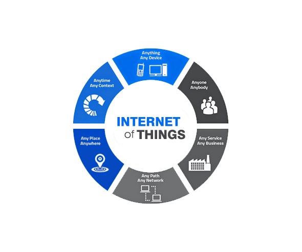 Internet of Things Development
